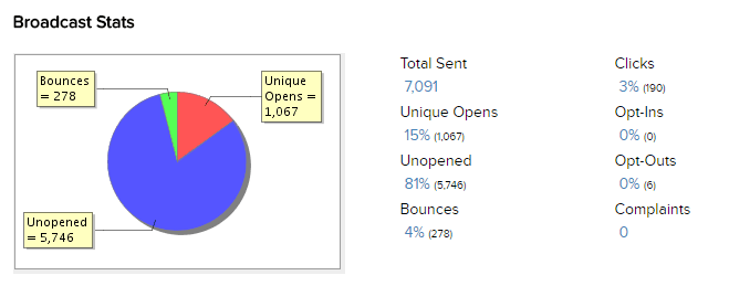 email stats 2