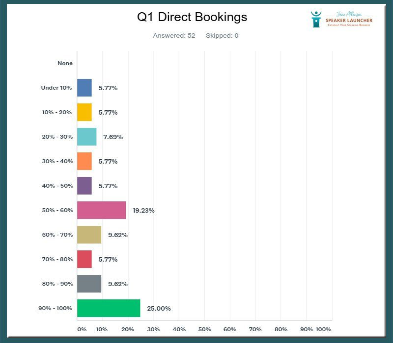 getting speaking business through direct business survey results