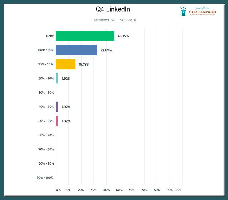 getting speaking business linkedin survey results